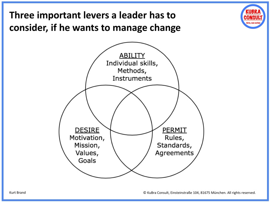 2018-08-28_KuBra Consult - Three important levers a leader has to consider, if he wants to manage change