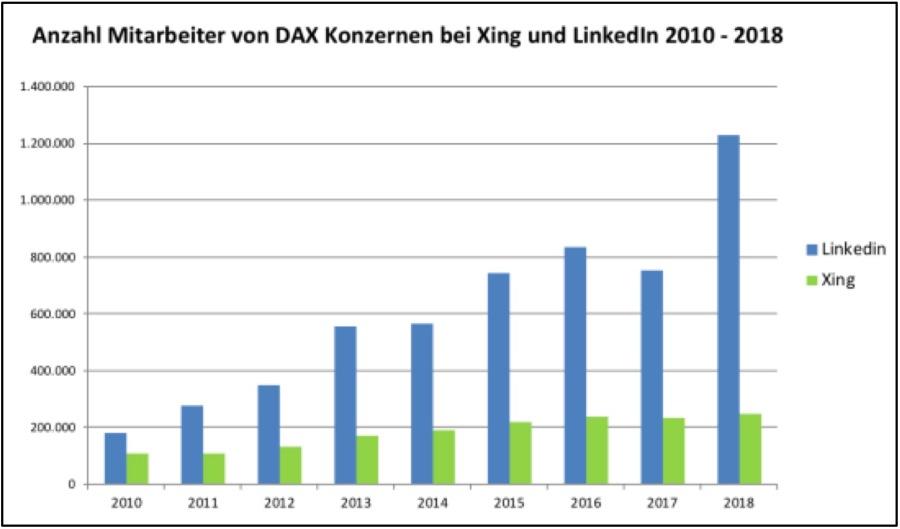 Anzahl Mitarbeiter von DAX-Konzernen bei XING und LinkedIn zwischen 2010 und 2018