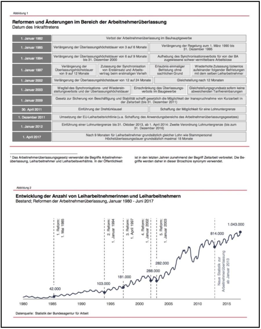 Gesetzesänderungen im Bereich der Arbeitnehmerüberlassung und Entwicklung der Leiharbeit in Deutschland zwischen 1980 und 2017 (mit Rahmen)