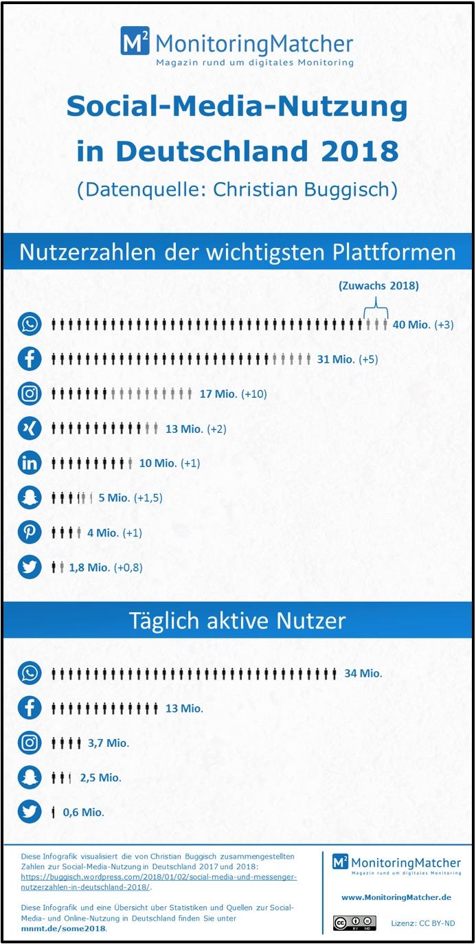 Social Media-Nutzung in Deutschland 2018