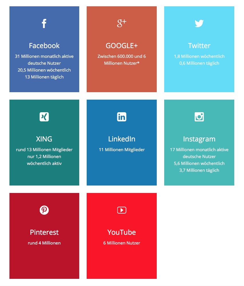 Aktive Nutzer von Social Media-Kanälen in Deutschland 2018