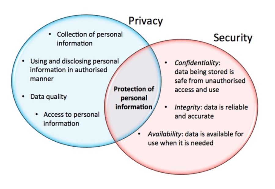 Data Privacy and Data Security
