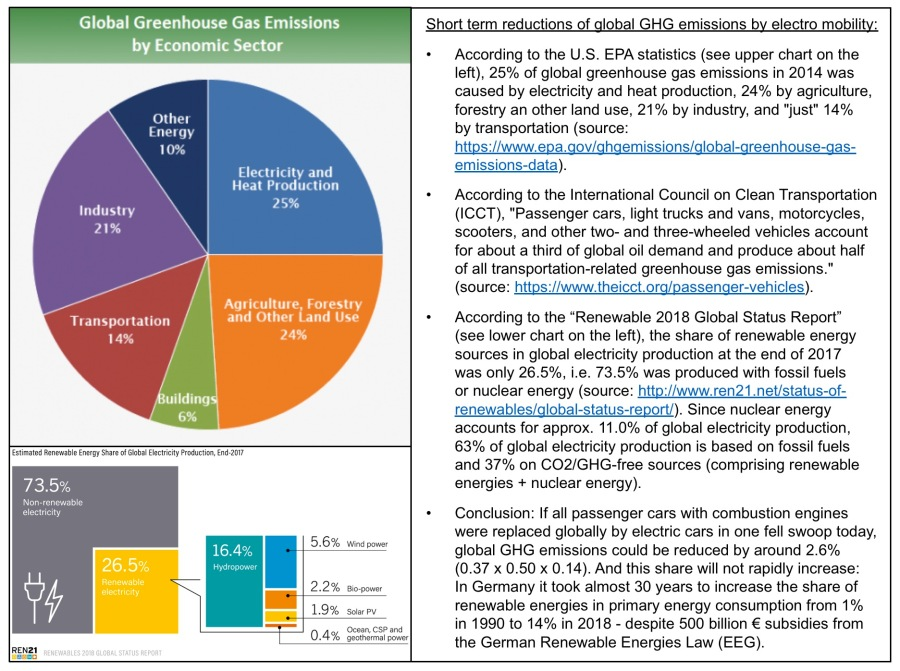 Climate 44 - Short term reductions of global GHG emissions by electro mobility
