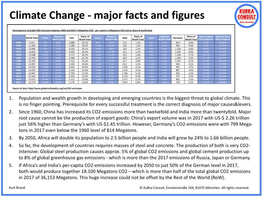 Climate 00 - Climate Change - major facts and figures