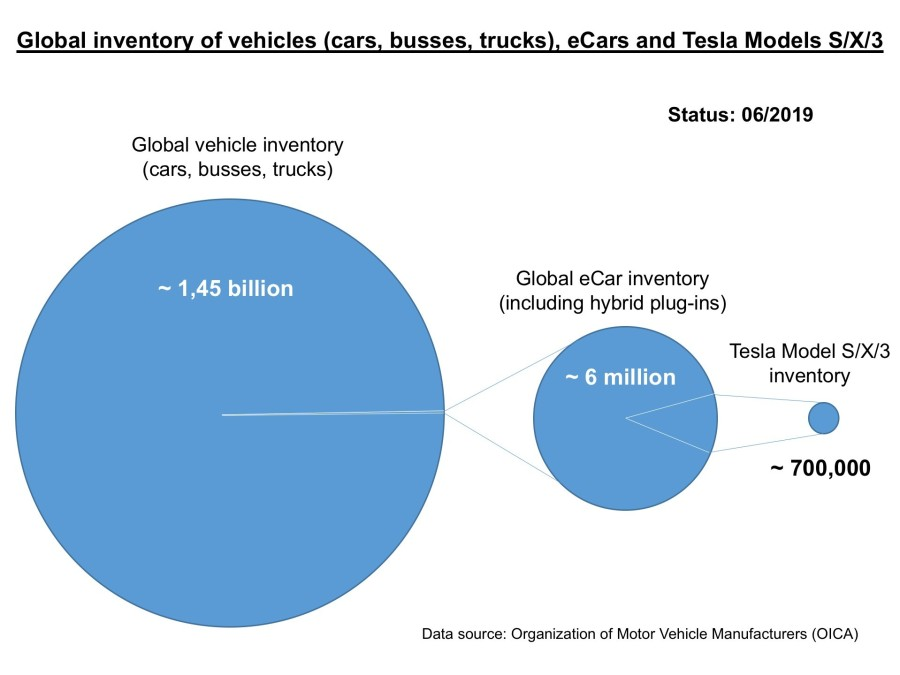 Global inventory of vehicles