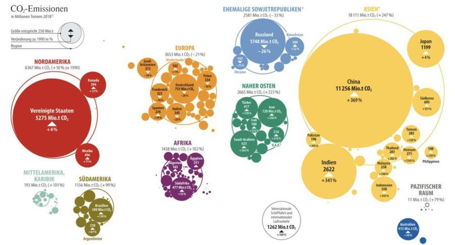 CO2-Emissionen in 2018 plus Entwicklung seit 1990