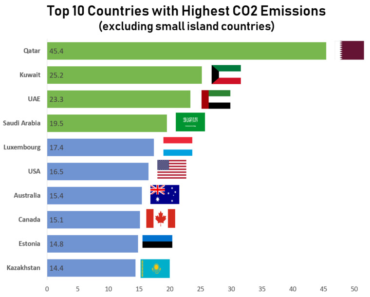 Top 10 countries with highest CO2 Emssions