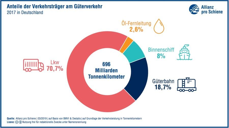 Anteile der Verkehrsträger am Güterverkehr in Deutschland 2017.jpg