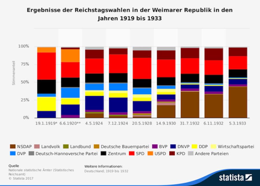 Ergebnisse der Reichstagswahlen in der Weimarer Republik.png