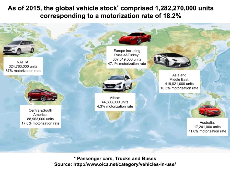 Global vehicle stock in 2015 with 1.3 billion vehicles (corrected version)