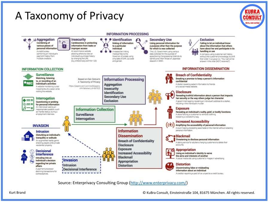 2018-05-04_KuBra Consult - A Taxonomy of Privacy.jpg