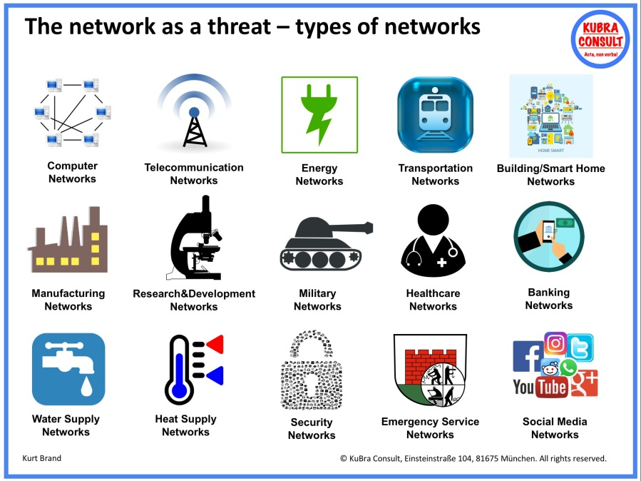 2020-01-07_KuBra Consult - The Network as a Threat - types of Networks