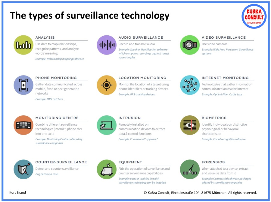 2020-01-14_KuBra Consult - The types of Surveillance Technology